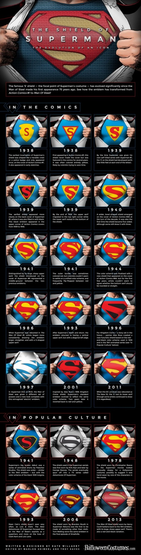 Evolution Of Superman's Logo